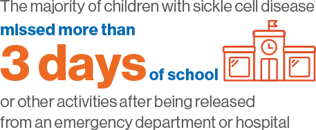 the majority og children with sickle cell disease missed more than 3 days of school or other activity after being releases from an emergency department of hospital